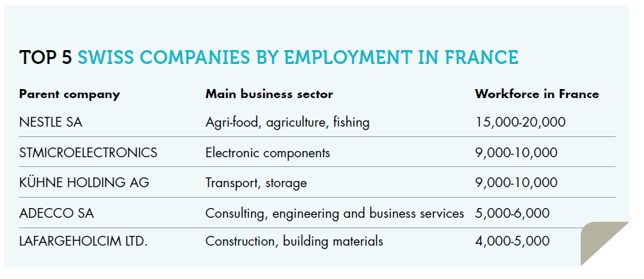 Top 5 swiss companies by employement in France - PNG