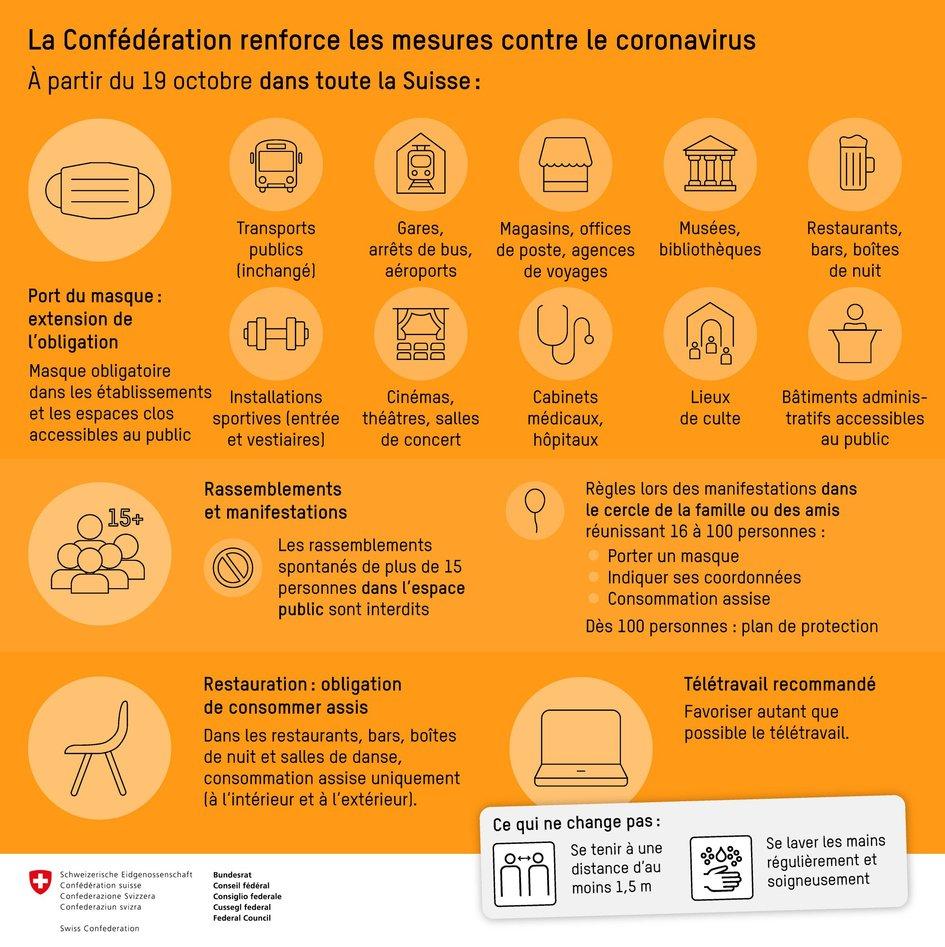 Coronavirus Covid 19 Situation En Suisse Au 26 Octobre 2020 La France En Suisse Et Au Liechtenstein